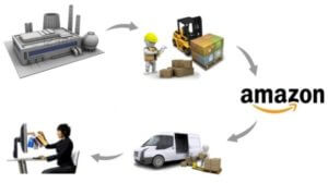 How Amazon business works, advantages and disadvantages.