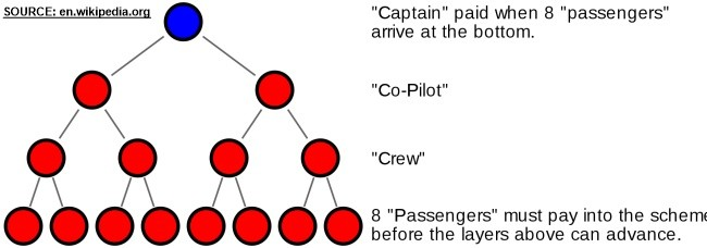 "An illustration image of a so called ""Airplane"" Ponzi scheme."