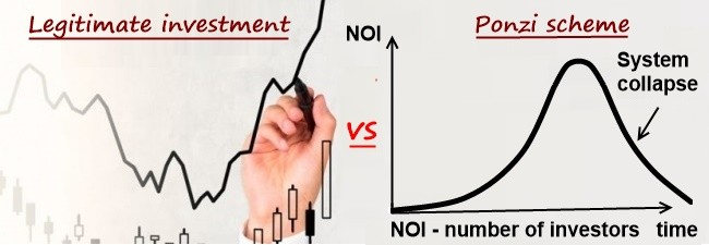 A graph showing the basic difference between credible investing and a scam.