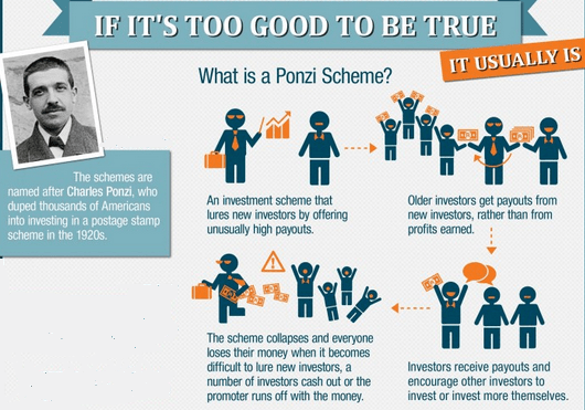 How does a scam Ponzi scheme work in practice? – illustration photo