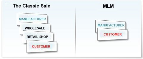An example of traditional sales vs direct sales using the MLM system.