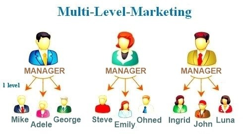 The basis of MLM, the network and structure of distributors.